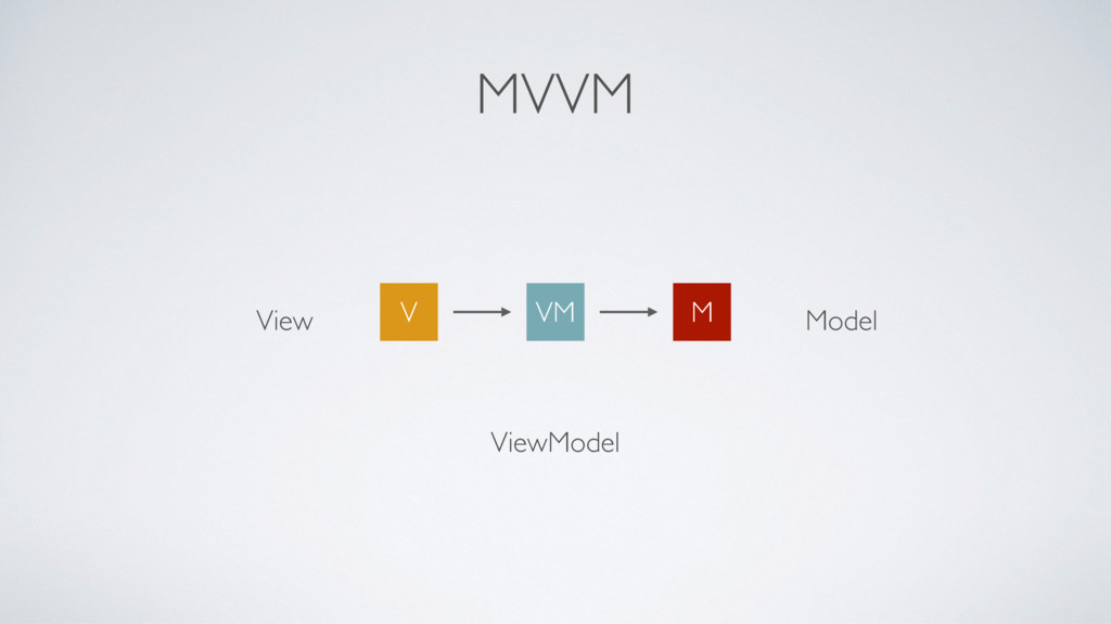 MVVM VM M V Model ViewModel View