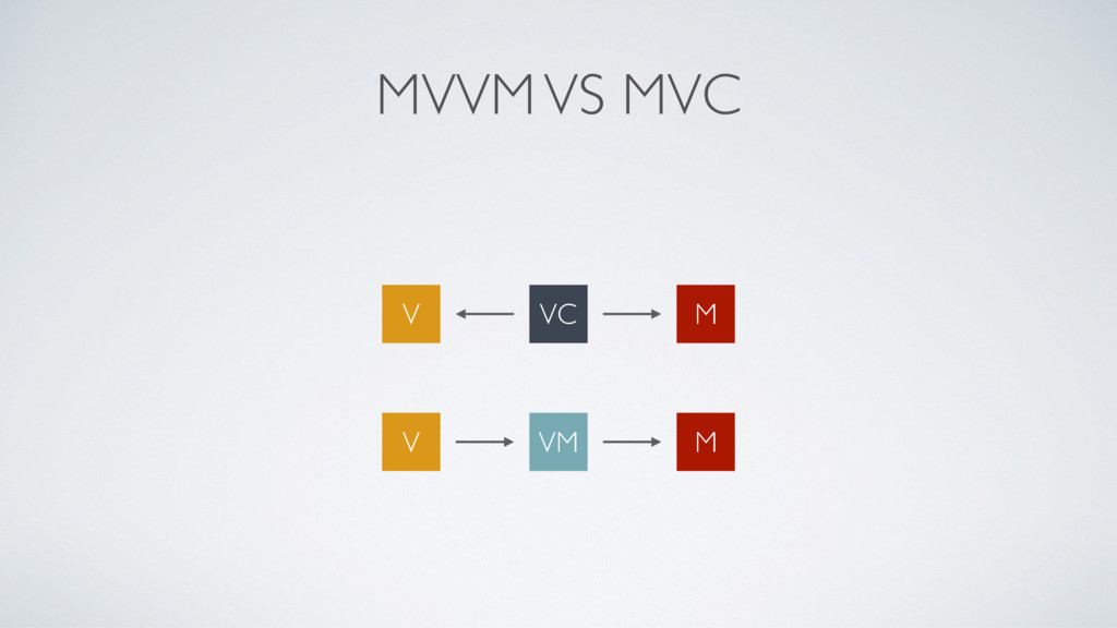 MVVM VS MVC VC M V VM M V