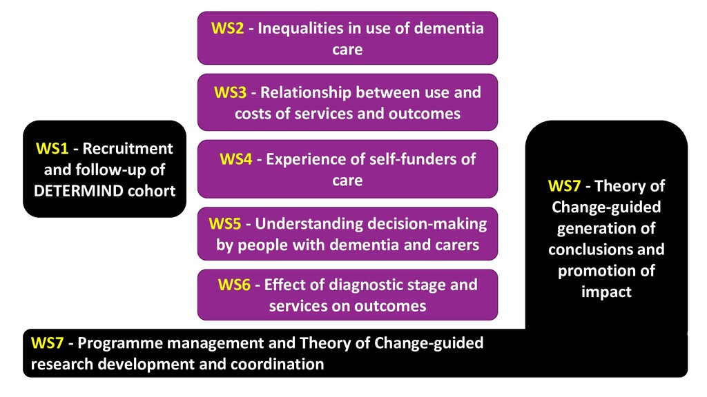 WS1 - Recruitment and follow-up of DETERMIND co...