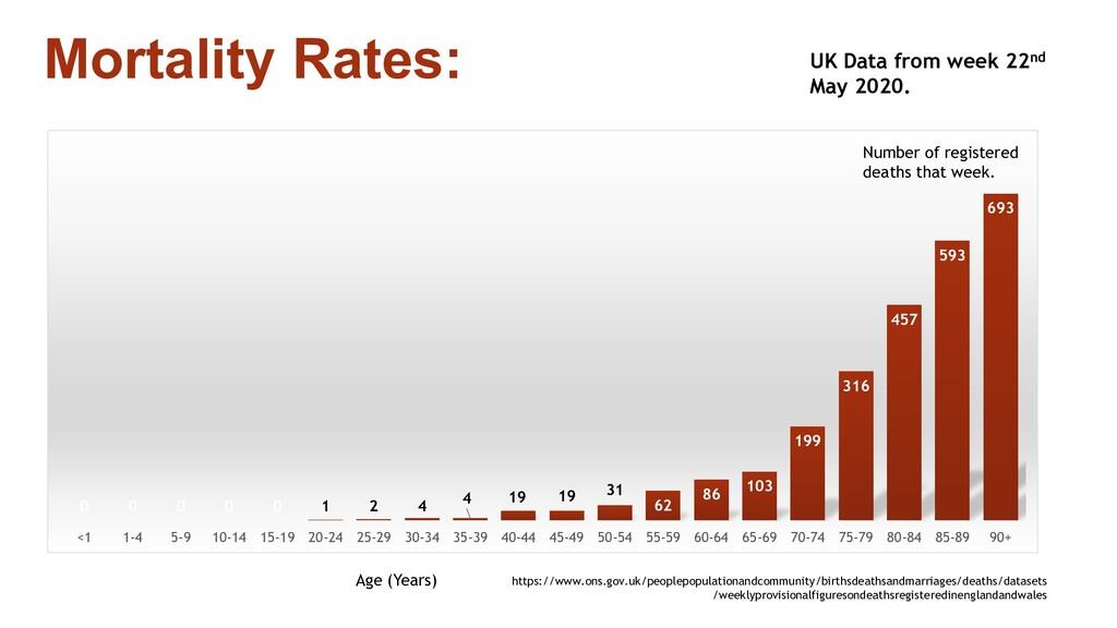 Mortality Rates: 0 0 0 0 0 1 2 4 4 19 19 31 62 ...