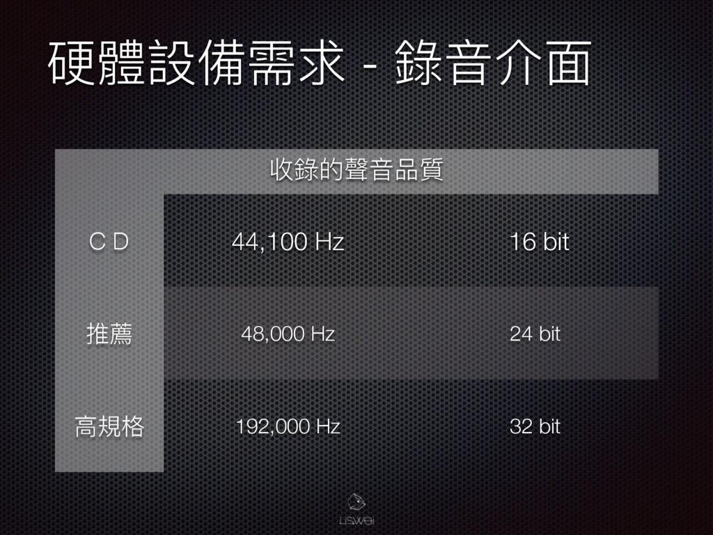 Ꮭ誢戔猋襑穩 - 袅ᶪՕᶎ 硩袅ጱ肨ᶪߝ搡 Ҝҝ 44,100 Hz 16 bit വ萃 48...