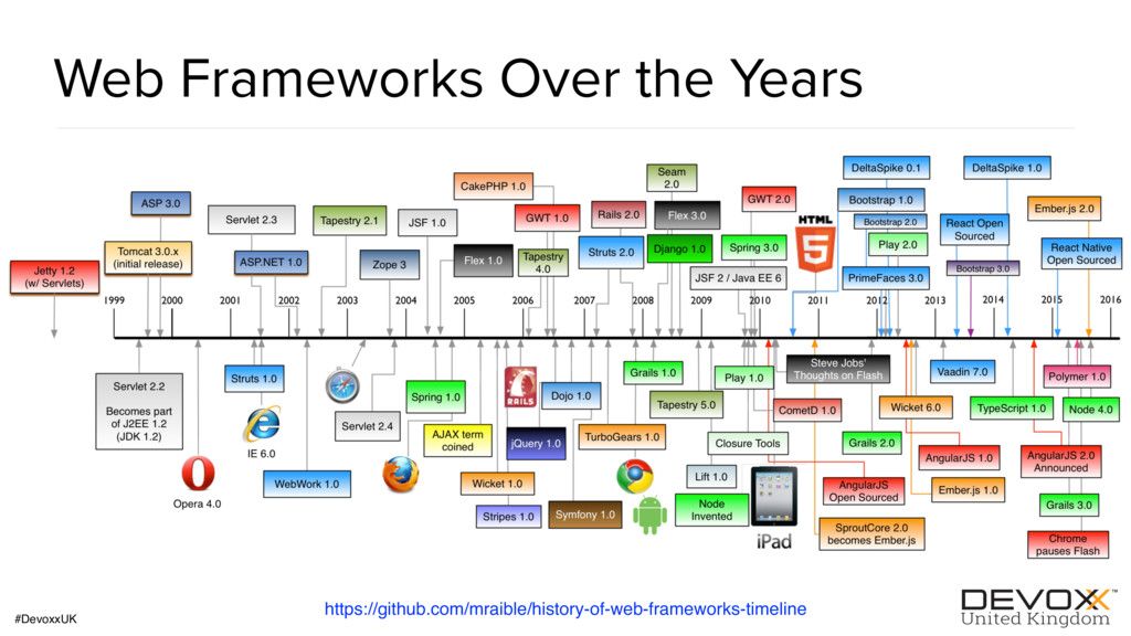 #DevoxxUK Web Frameworks Over the Years https:/...
