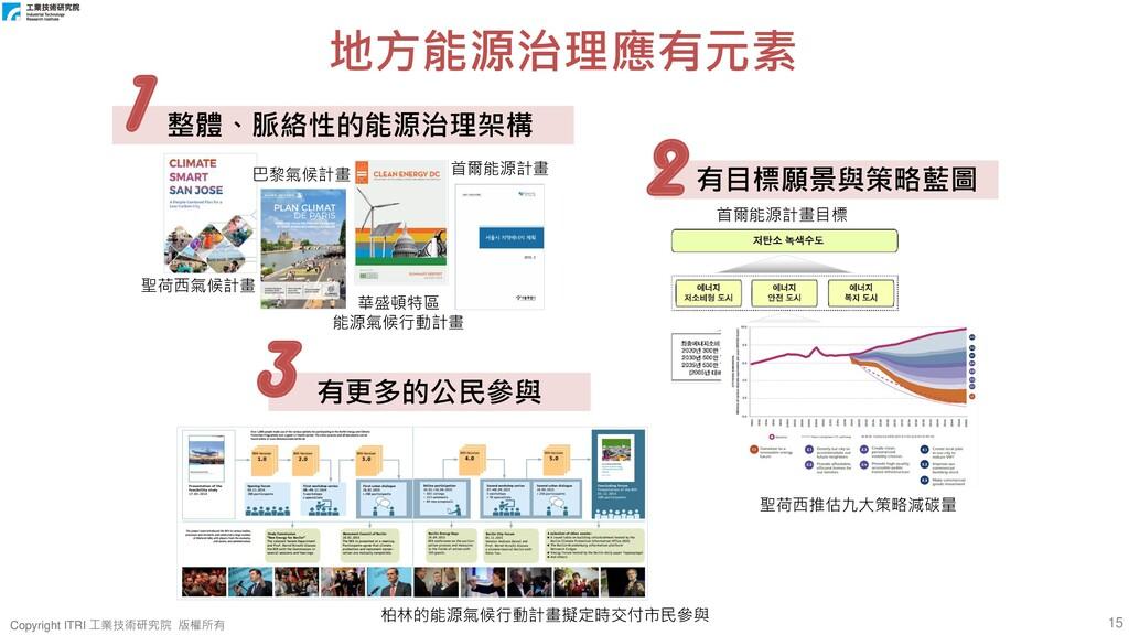 15 Copyright ITRI 工業技術研究院 版權所有 Copyright ITRI 工...