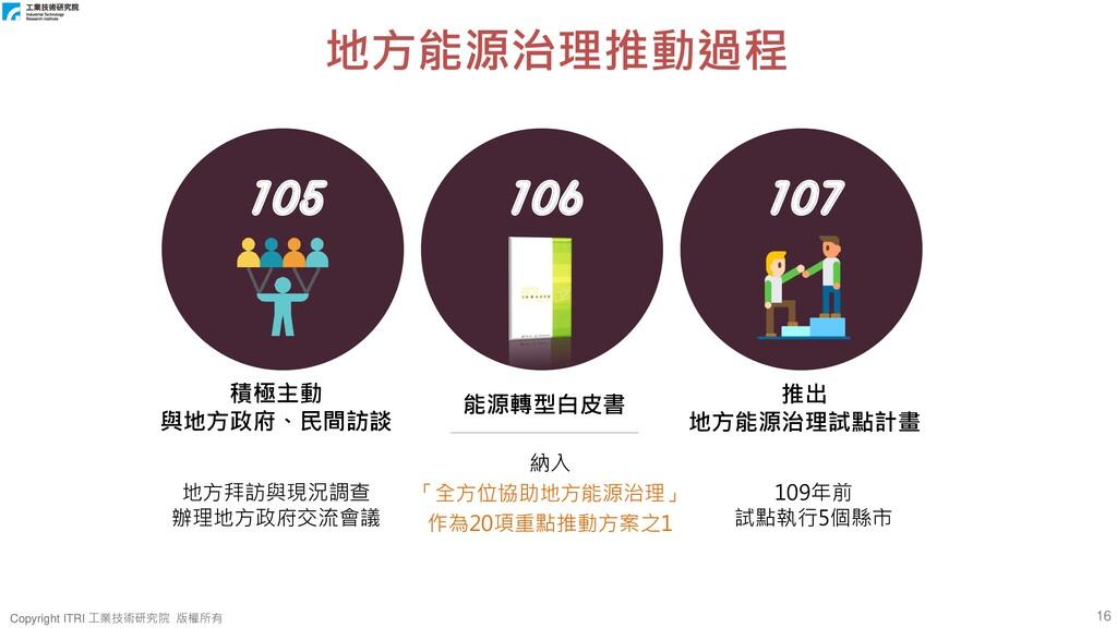 16 Copyright ITRI 工業技術研究院 版權所有 Copyright ITRI 工...