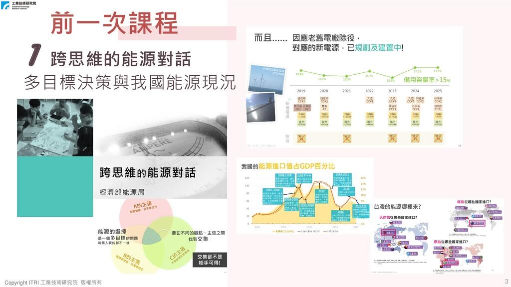 3 Copyright ITRI 工業技術研究院 版權所有 Copyright ITRI 工業...