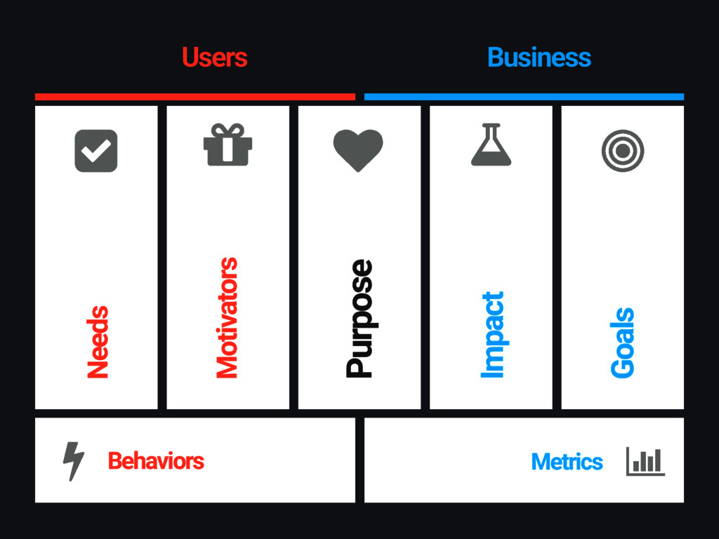 Users Business Needs Motivators Purpose Impact ...