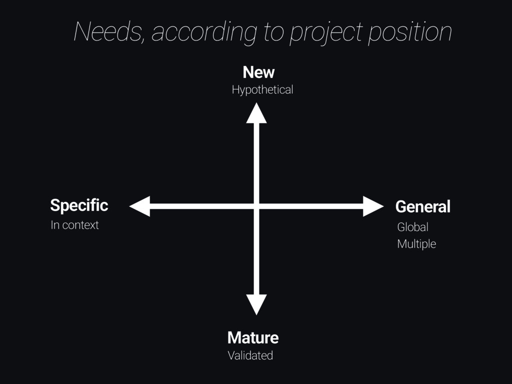 Needs, according to project position New Mature...