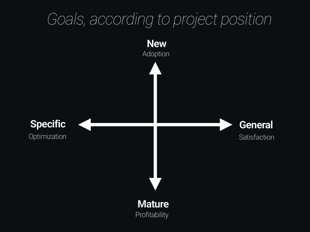 Goals, according to project position New Mature...