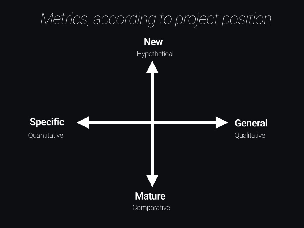 Metrics, according to project position New Matu...