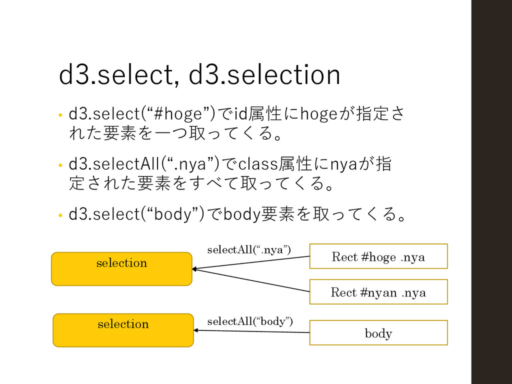 """d3.select, d3.selection • d3.select(""""#hoge"""")でid..."""
