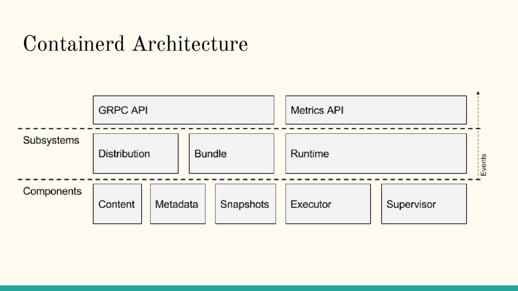 Containerd Architecture