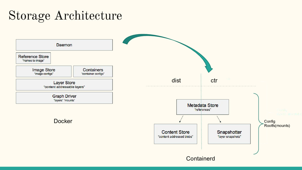 Storage Architecture Docker Containerd dist ctr...