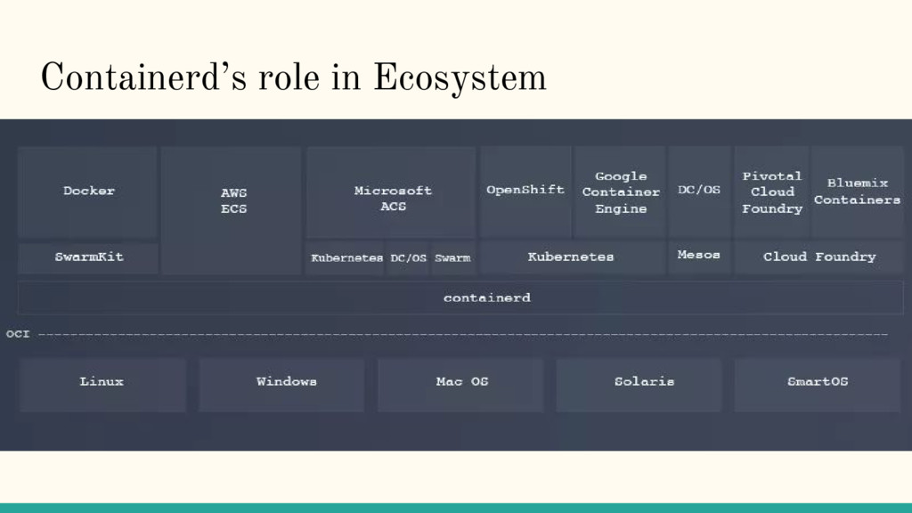 Containerd's role in Ecosystem