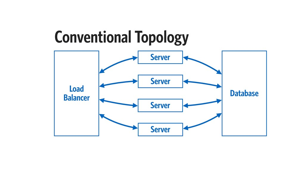 Conventional Topology Server Database Load Bala...