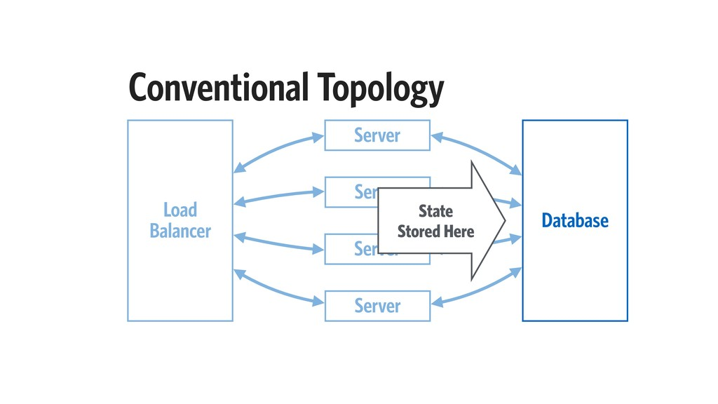 Conventional Topology Server Load Balancer Serv...