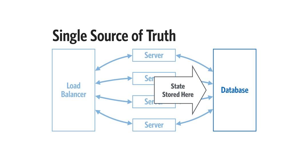 Single Source of Truth Server Load Balancer Ser...
