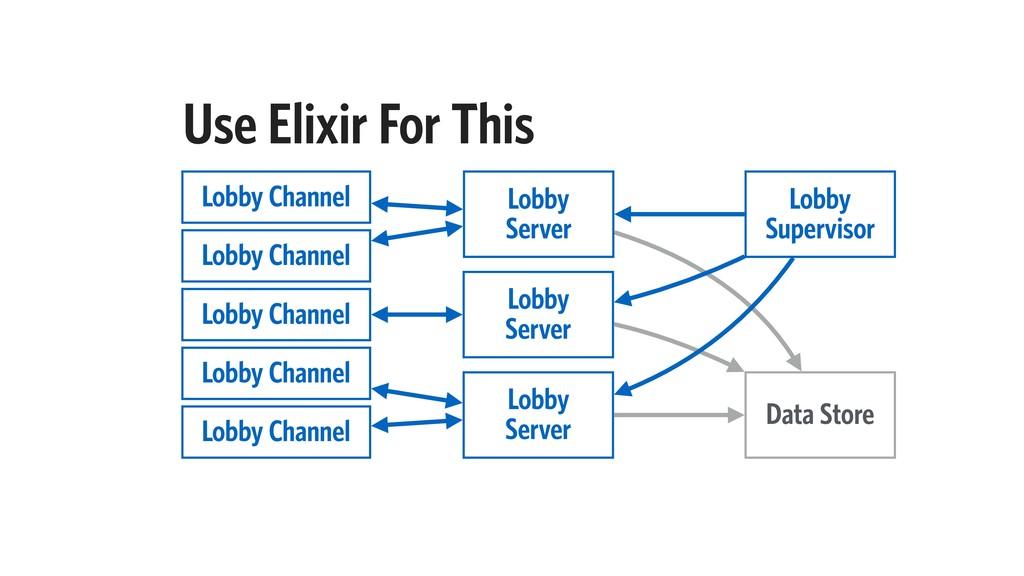 Use Elixir For This Lobby Supervisor Lobby Se...