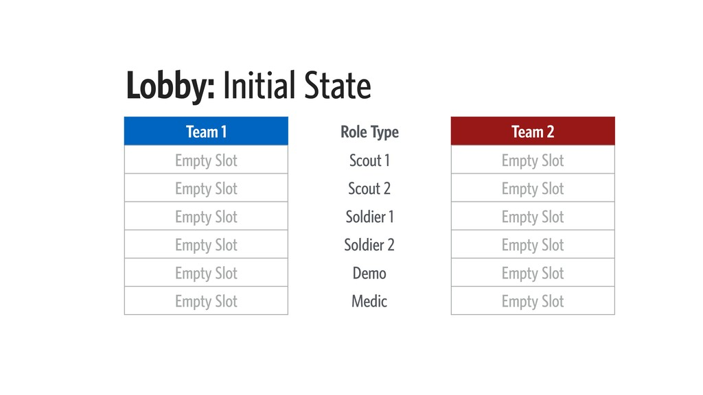 Lobby: Initial State Team 1 Role Type Team 2 Em...