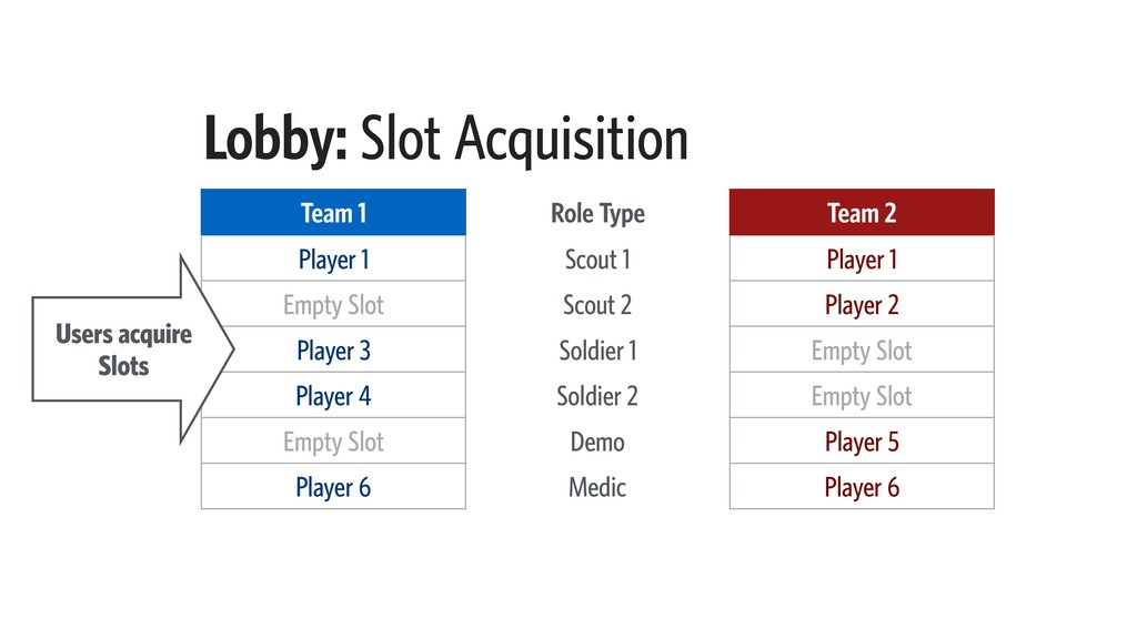 Lobby: Slot Acquisition Team 1 Role Type Team 2...