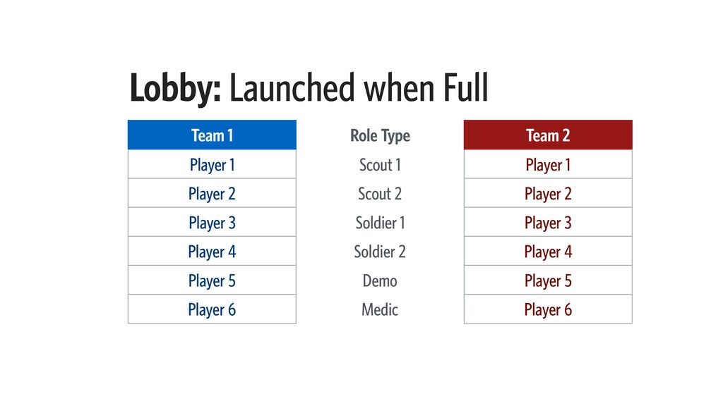 Lobby: Launched when Full Team 1 Role Type Team...