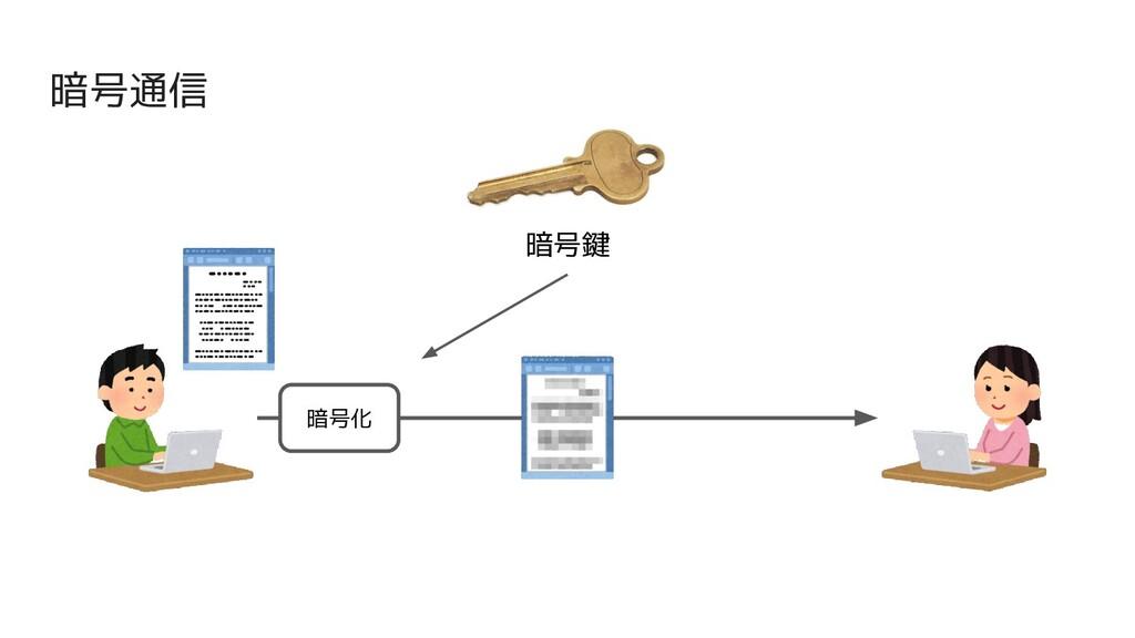 暗号通信 暗号鍵 暗号化