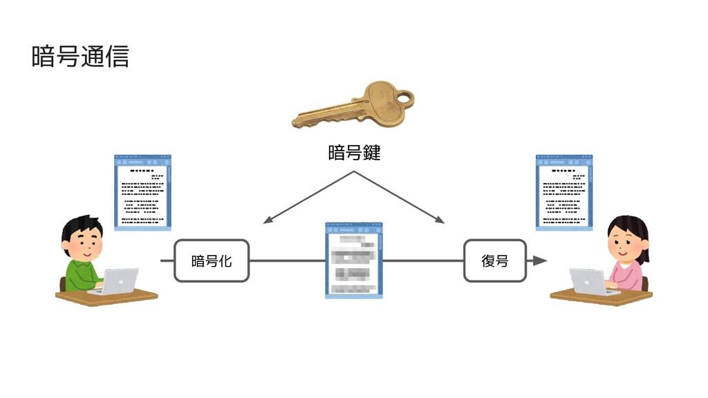 暗号通信 暗号鍵 暗号化 復号
