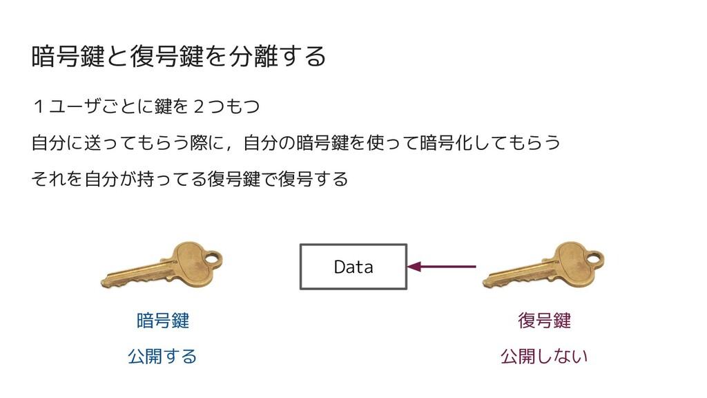 暗号鍵と復号鍵を分離する 1ユーザごとに鍵を2つもつ 自分に送ってもらう際に,自分の暗号鍵を使...