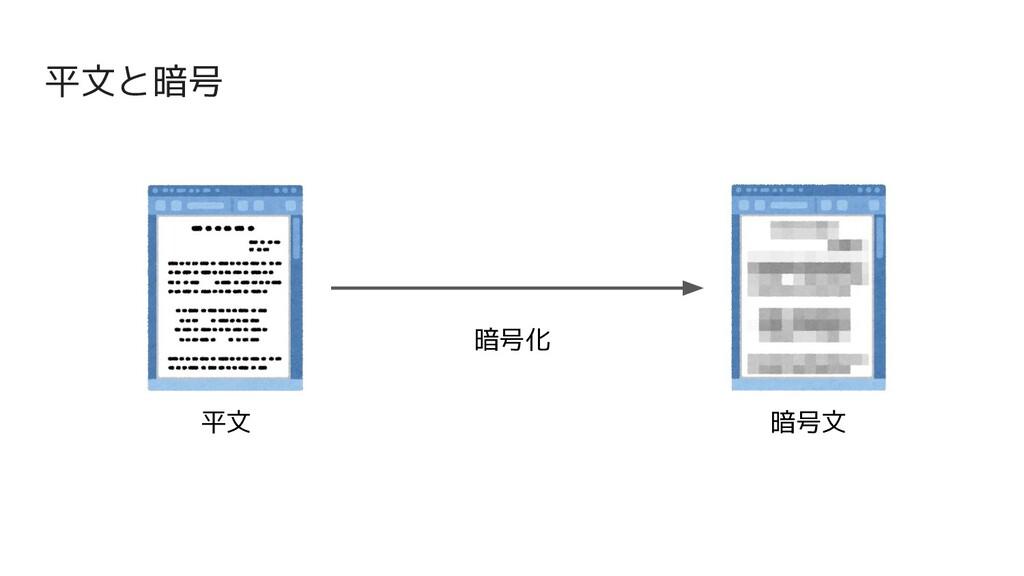 平文と暗号 平文 暗号文 暗号化