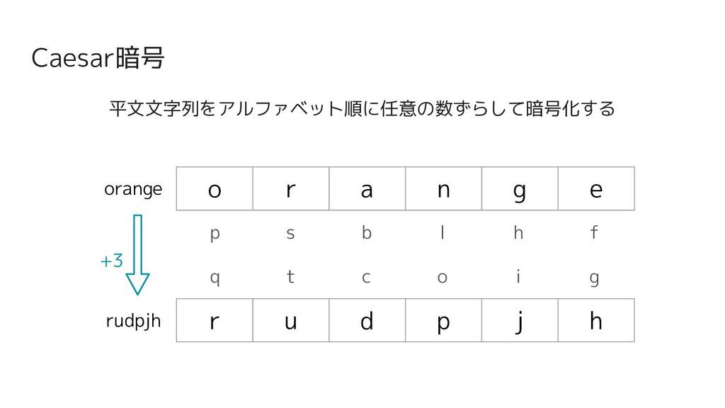 Caesar暗号 平文文字列をアルファベット順に任意の数ずらして暗号化する o r a n g...