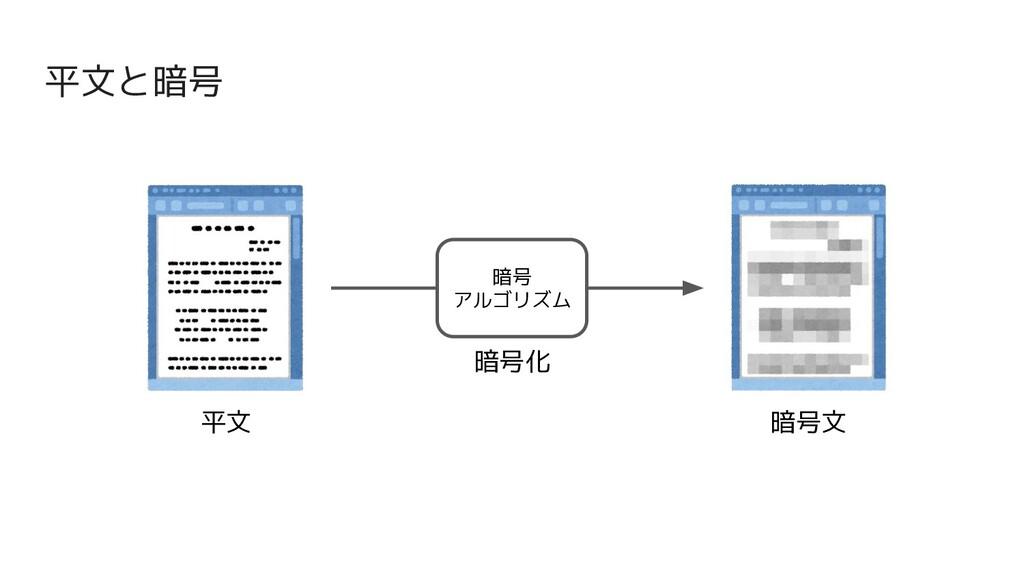 平文と暗号 平文 暗号文 暗号化 暗号 アルゴリズム
