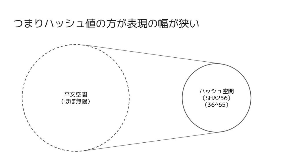 つまりハッシュ値の方が表現の幅が狭い 平文空間 (ほぼ無限) ハッシュ空間 (SHA256) ...