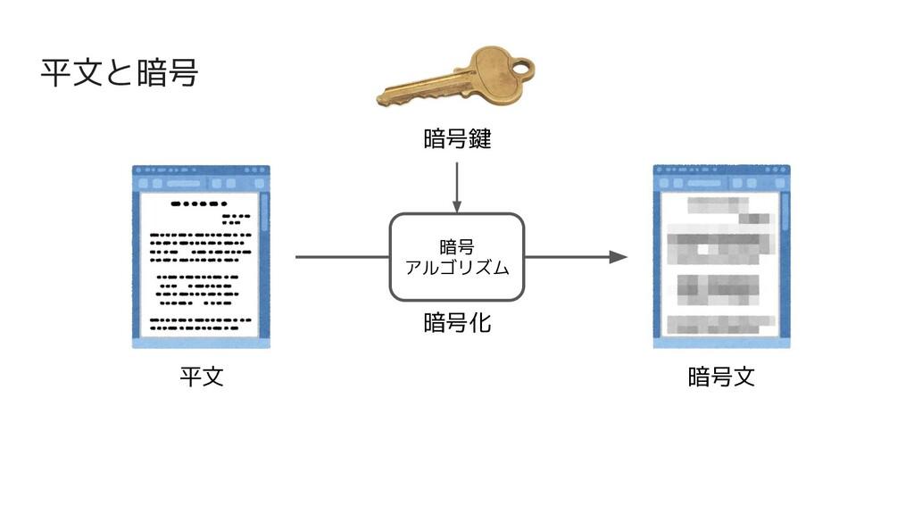平文と暗号 平文 暗号文 暗号化 暗号 アルゴリズム 暗号鍵