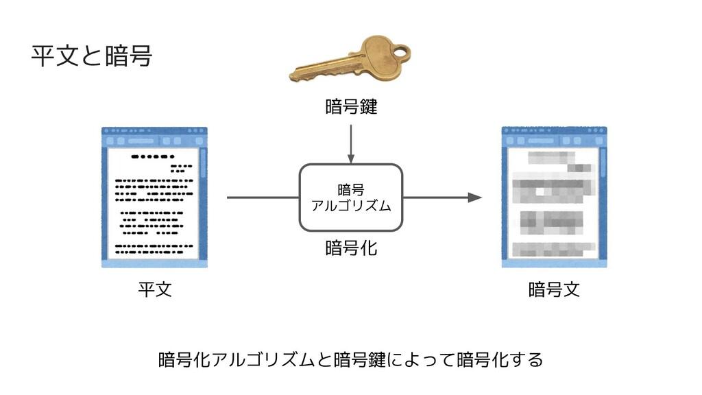 平文と暗号 平文 暗号文 暗号化 暗号 アルゴリズム 暗号鍵 暗号化アルゴリズムと暗号鍵によっ...