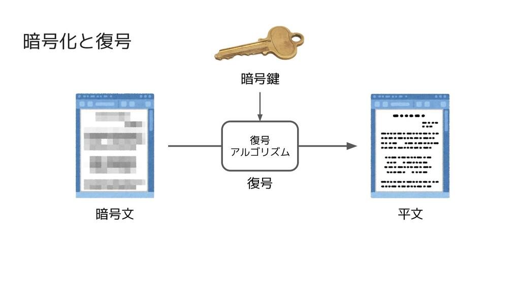 暗号化と復号 暗号文 平文 復号 復号 アルゴリズム 暗号鍵