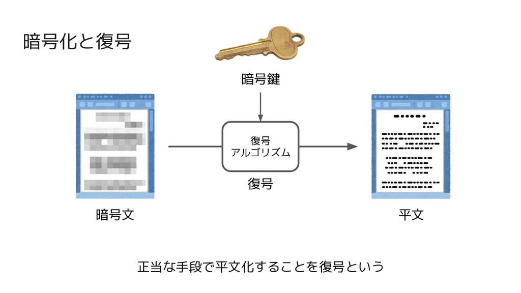 暗号化と復号 暗号文 平文 復号 復号 アルゴリズム 暗号鍵 正当な手段で平文化することを復号...