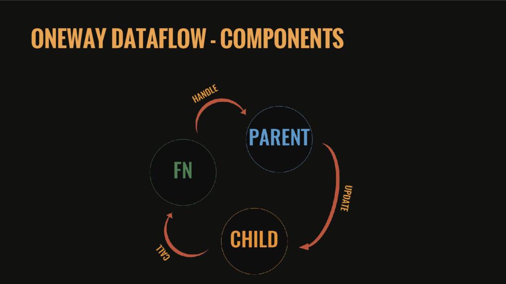 ONEWAY DATAFLOW - COMPONENTS