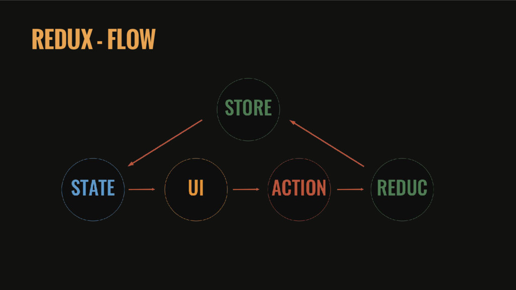 REDUX - FLOW
