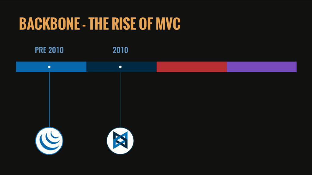 BACKBONE - THE RISE OF MVC