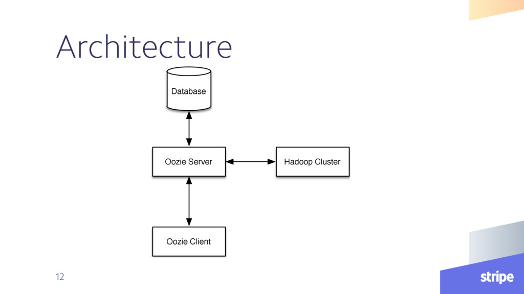 Architecture 12 Database Oozie Server Oozie Cli...