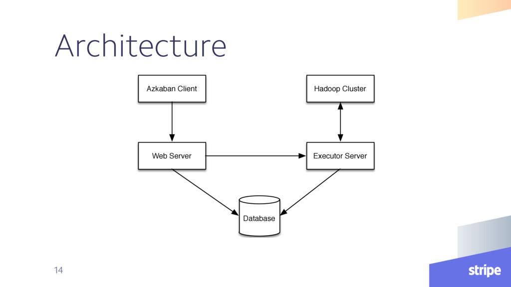 Architecture 14 Database Executor Server Web Se...