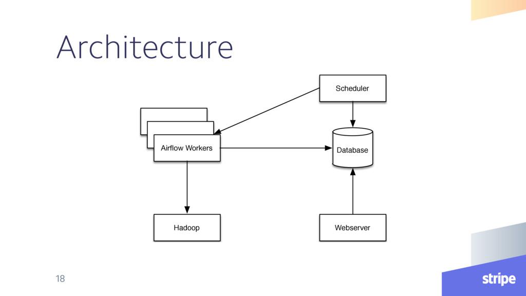 Architecture 18 Airflow Workers Scheduler Databa...