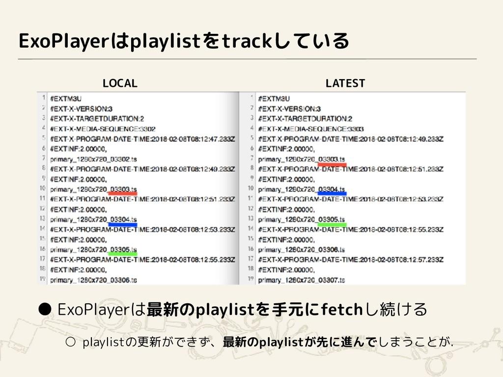 ExoPlayerはplaylistをtrackしている ● ExoPlayerは最新のpla...