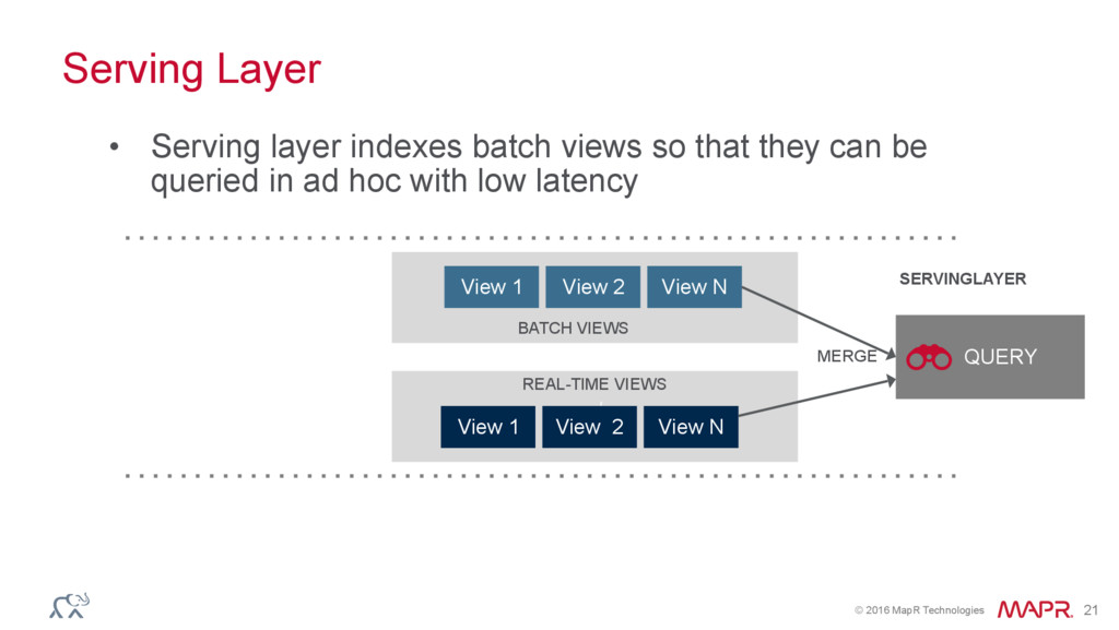 © 2016 MapR Technologies 21 Serving Layer QUERY...