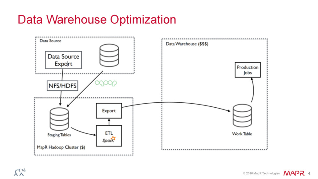 © 2016 MapR Technologies 4 Data Warehouse Optim...