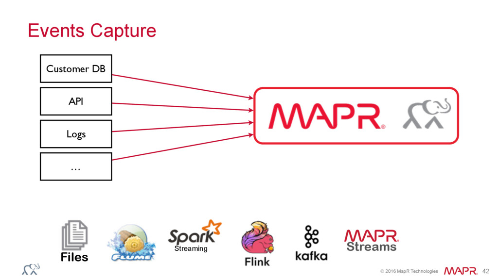 © 2016 MapR Technologies 42 Events Capture Cust...