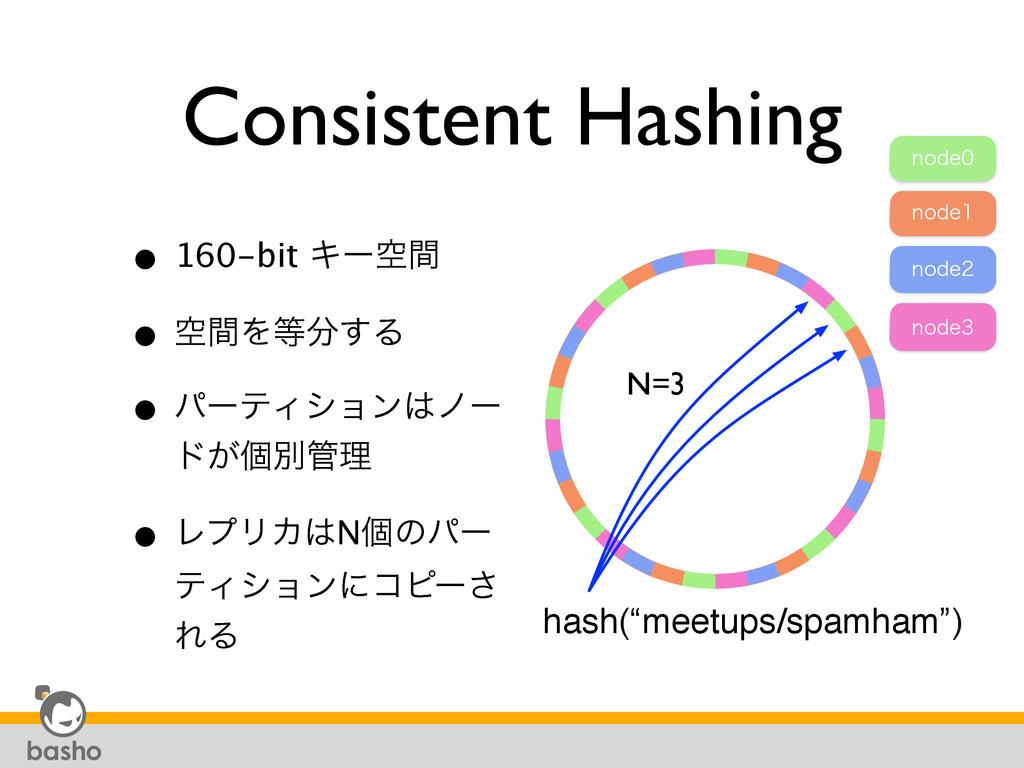 Consistent Hashing • 160-bit Ωʔۭؒ • ۭؒΛ͢Δ • ύ...