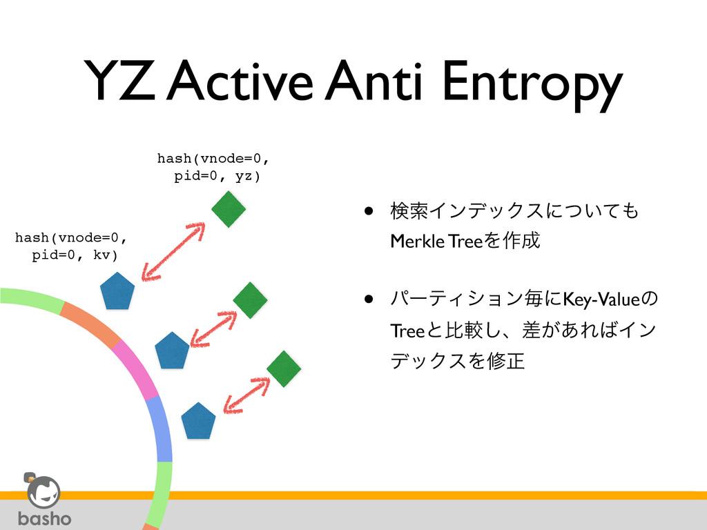 YZ Active Anti Entropy • ݕࡧΠϯσοΫεʹ͍ͭͯ Merkle T...
