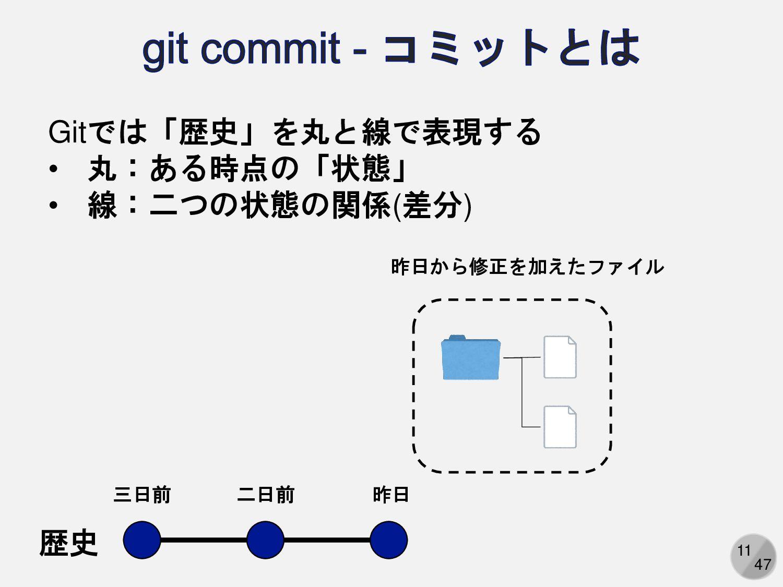 11 Gitでは「歴史」を丸と線で表現する • 丸:ある時点の「状態」 • 線:二つの状態の関...