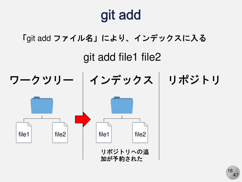 18 ワークツリー リポジトリ file1 file2 リポジトリへの追 加が予約された 「g...