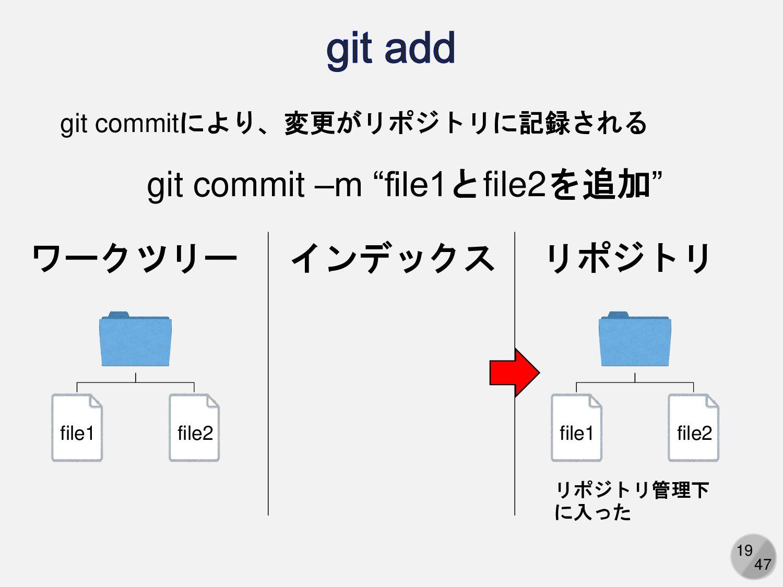 19 ワークツリー リポジトリ file1 file2 リポジトリ管理下 に入った git c...